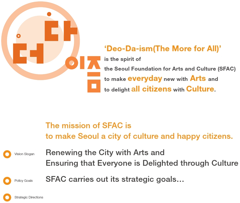 'Deo-Da-ism(The More foa All)'is the spirit of the Seoul Foundation for Arts and Culture (SFAC) to make everyday new with Arts and to delight all citizens with Culture.